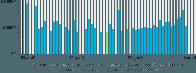 Динамика цен в зависимости от количества оставшихся дней до вылета из Москвы в Виннипег