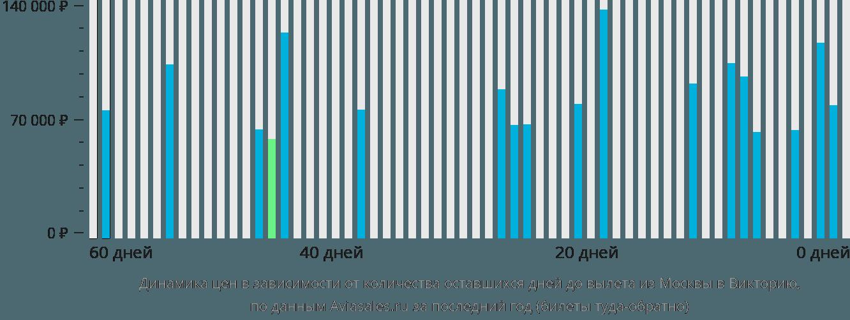 Динамика цен в зависимости от количества оставшихся дней до вылета из Москвы в Викторию