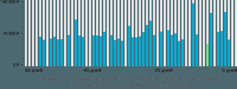 Динамика цен в зависимости от количества оставшихся дней до вылета из Москвы в Замбию