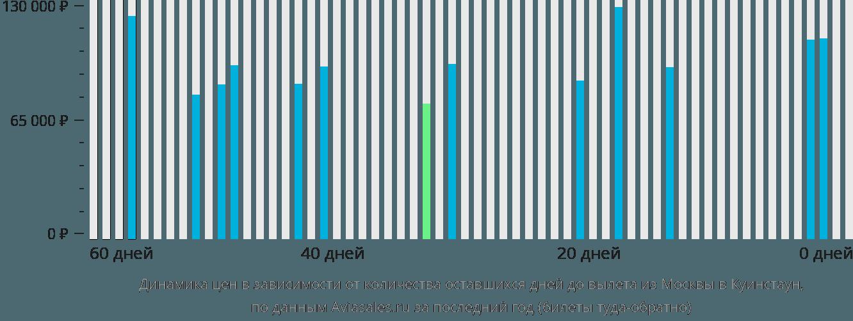 Динамика цен в зависимости от количества оставшихся дней до вылета из Москвы в Куинстаун