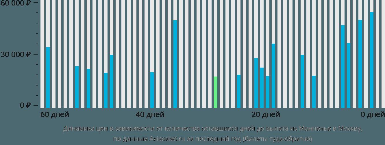 Динамика цен в зависимости от количества оставшихся дней до вылета из Монпелье в Москву