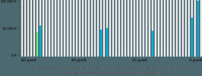 Динамика цен в зависимости от количества оставшихся дней до вылета из Мапуту в Москву