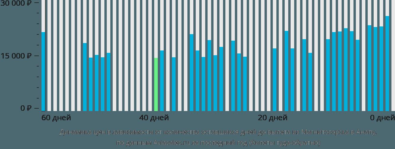 Динамика цен в зависимости от количества оставшихся дней до вылета из Магнитогорска в Анапу