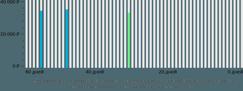 Динамика цен в зависимости от количества оставшихся дней до вылета из Магнитогорска в Алматы