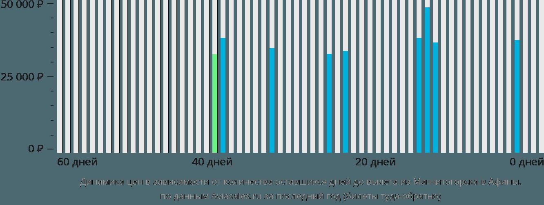 Динамика цен в зависимости от количества оставшихся дней до вылета из Магнитогорска в Афины
