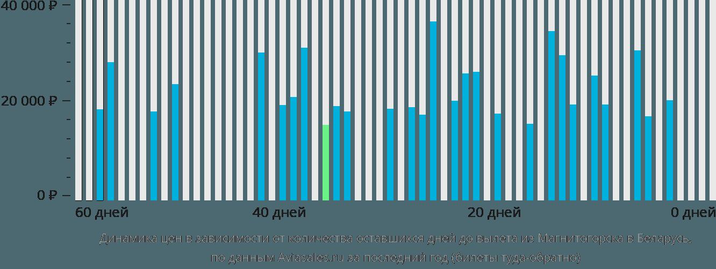 Динамика цен в зависимости от количества оставшихся дней до вылета из Магнитогорска в Беларусь