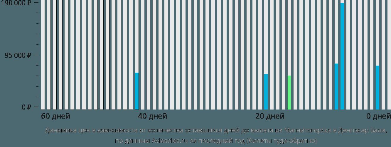 Динамика цен в зависимости от количества оставшихся дней до вылета из Магнитогорска в Денпасар Бали