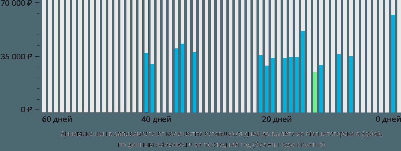 Динамика цен в зависимости от количества оставшихся дней до вылета из Магнитогорска в Дубай