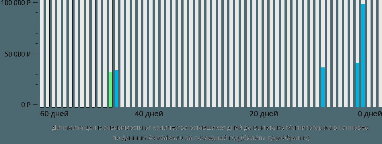 Динамика цен в зависимости от количества оставшихся дней до вылета из Магнитогорска в Ганновер