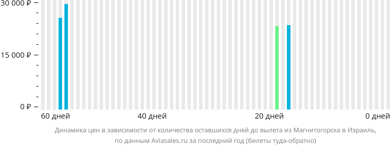 Динамика цен в зависимости от количества оставшихся дней до вылета из Магнитогорска в Израиль