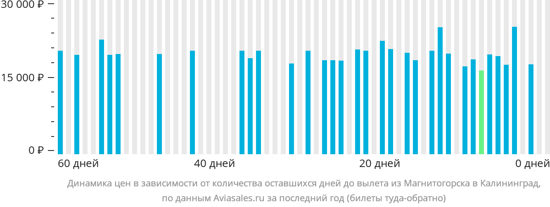 Динамика цен в зависимости от количества оставшихся дней до вылета из Магнитогорска в Калининград