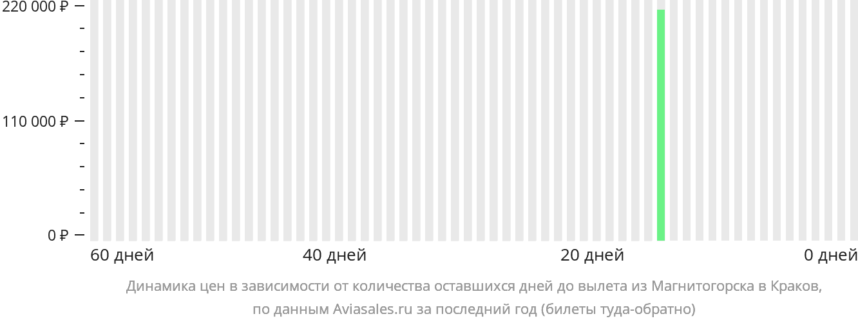 Динамика цен в зависимости от количества оставшихся дней до вылета из Магнитогорска в Краков