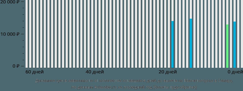 Динамика цен в зависимости от количества оставшихся дней до вылета из Магнитогорска в Самару