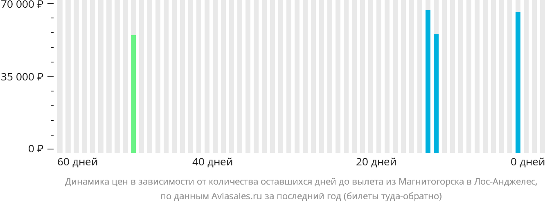 Динамика цен в зависимости от количества оставшихся дней до вылета из Магнитогорска в Лос-Анджелес