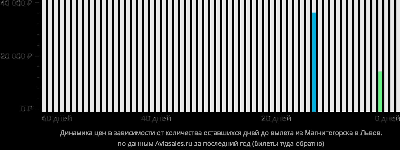 Динамика цен в зависимости от количества оставшихся дней до вылета из Магнитогорска в Львов
