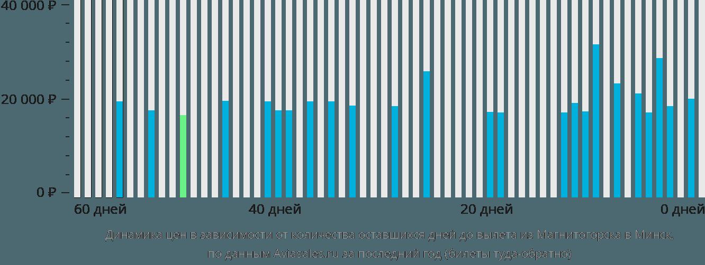 Динамика цен в зависимости от количества оставшихся дней до вылета из Магнитогорска в Минск