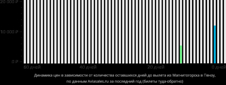 Динамика цен в зависимости от количества оставшихся дней до вылета из Магнитогорска в Пензу