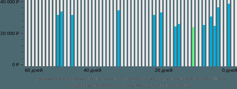 Динамика цен в зависимости от количества оставшихся дней до вылета из Магнитогорска в Прагу