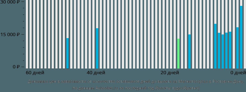 Динамика цен в зависимости от количества оставшихся дней до вылета из Магнитогорска в Ростов-на-Дону