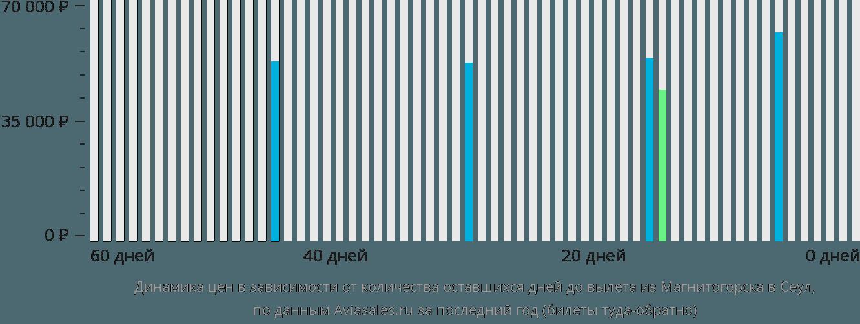 Динамика цен в зависимости от количества оставшихся дней до вылета из Магнитогорска в Сеул