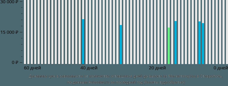 Динамика цен в зависимости от количества оставшихся дней до вылета из Магнитогорска в Ставрополь