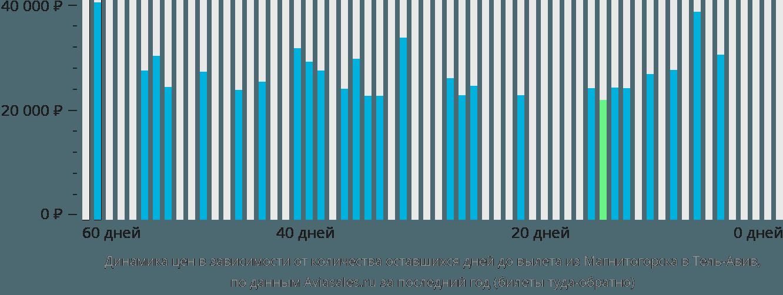 Динамика цен в зависимости от количества оставшихся дней до вылета из Магнитогорска в Тель-Авив