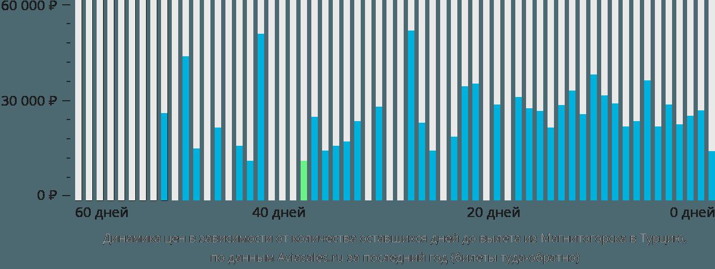 Динамика цен в зависимости от количества оставшихся дней до вылета из Магнитогорска в Турцию