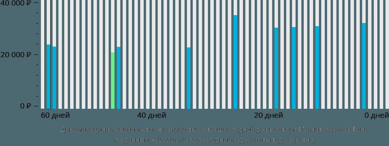 Динамика цен в зависимости от количества оставшихся дней до вылета из Магнитогорска в Вену