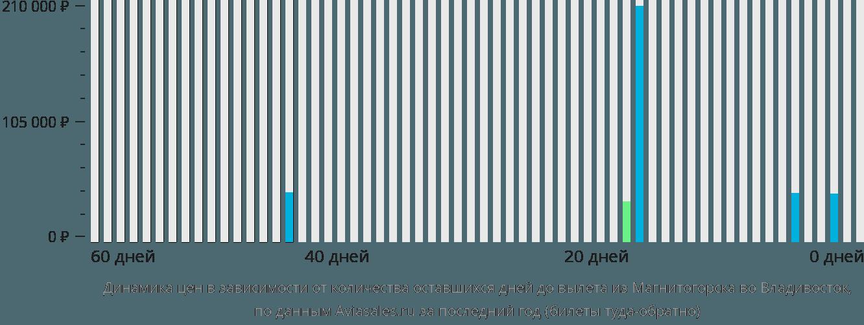 Динамика цен в зависимости от количества оставшихся дней до вылета из Магнитогорска во Владивосток