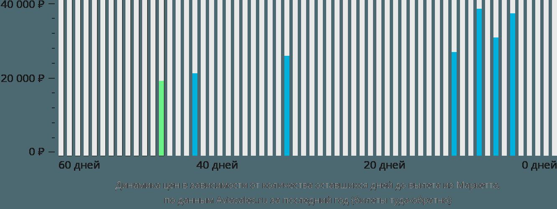 Динамика цен в зависимости от количества оставшихся дней до вылета из Маркетта