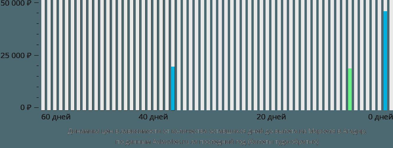 Динамика цен в зависимости от количества оставшихся дней до вылета из Марселя в Агадир
