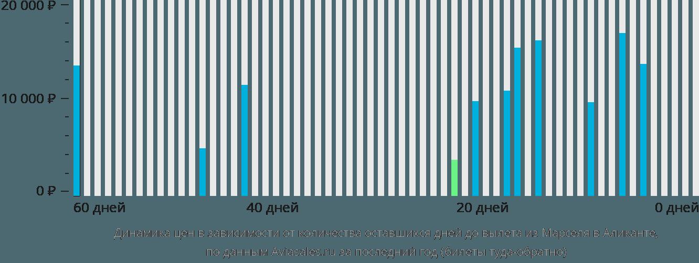 Динамика цен в зависимости от количества оставшихся дней до вылета из Марселя в Аликанте