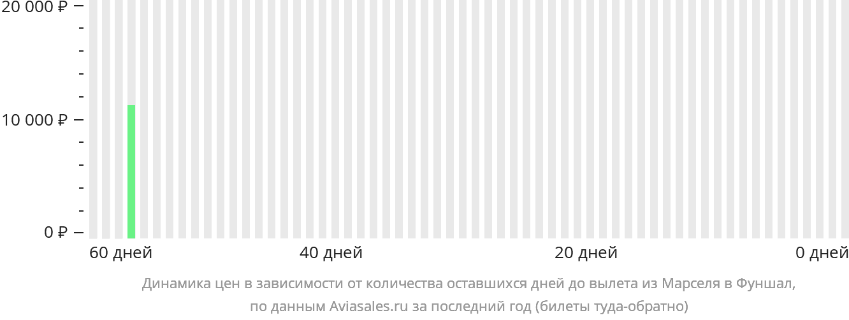 Динамика цен в зависимости от количества оставшихся дней до вылета из Марселя в Фуншал