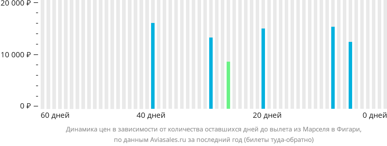 Динамика цен в зависимости от количества оставшихся дней до вылета из Марселя в Фигари