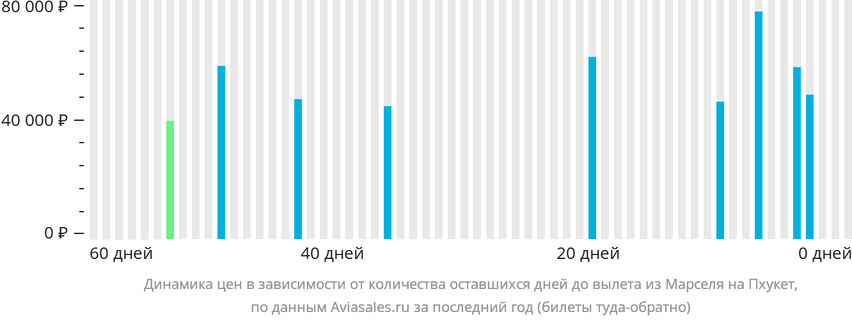 Динамика цен в зависимости от количества оставшихся дней до вылета из Марселя на Пхукет