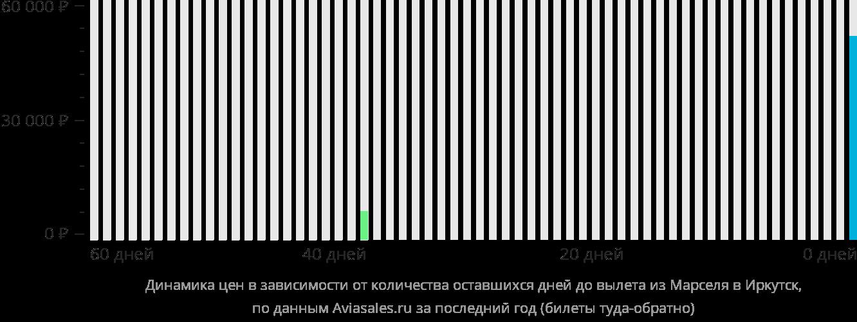 Динамика цен в зависимости от количества оставшихся дней до вылета из Марселя в Иркутск