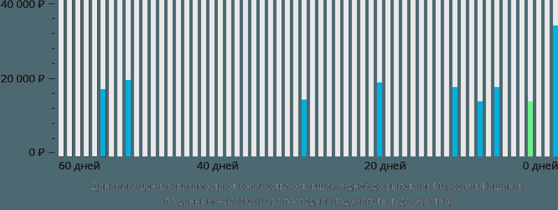 Динамика цен в зависимости от количества оставшихся дней до вылета из Марселя в Кишинёв