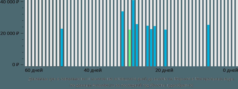 Динамика цен в зависимости от количества оставшихся дней до вылета из Марселя в Минеральные воды