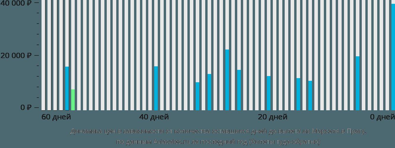 Динамика цен в зависимости от количества оставшихся дней до вылета из Марселя в Прагу