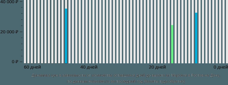 Динамика цен в зависимости от количества оставшихся дней до вылета из Марселя в Ростов-на-Дону