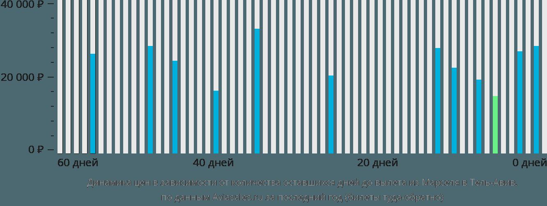 Динамика цен в зависимости от количества оставшихся дней до вылета из Марселя в Тель-Авив