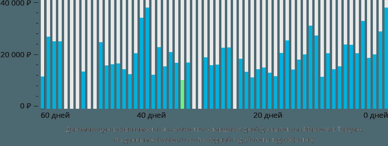 Динамика цен в зависимости от количества оставшихся дней до вылета из Марселя в Турцию
