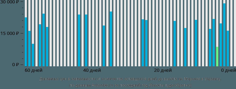 Динамика цен в зависимости от количества оставшихся дней до вылета из Марселя в Украину