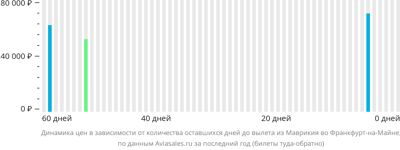 Динамика цен в зависимости от количества оставшихся дней до вылета из Маврикия во Франкфурт-на-Майне