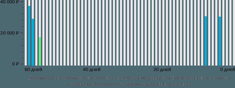 Динамика цен в зависимости от количества оставшихся дней до вылета из Минеральных Вод в Аликанте