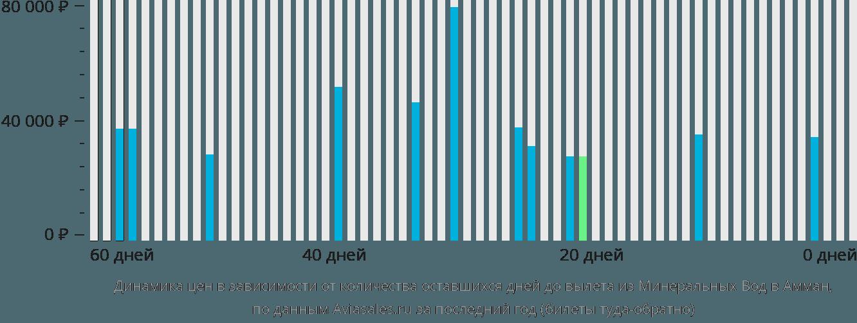 Динамика цен в зависимости от количества оставшихся дней до вылета из Минеральных Вод в Амман