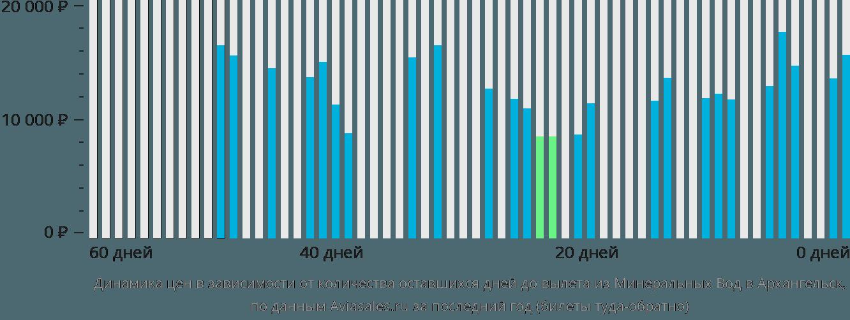 Динамика цен в зависимости от количества оставшихся дней до вылета из Минеральных Вод в Архангельск