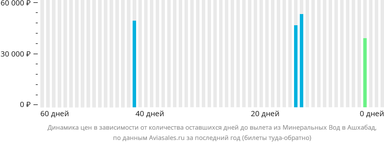 Динамика цен в зависимости от количества оставшихся дней до вылета из Минеральных Вод в Ашхабад