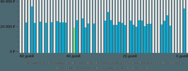 Динамика цен в зависимости от количества оставшихся дней до вылета из Минеральных Вод в Афины