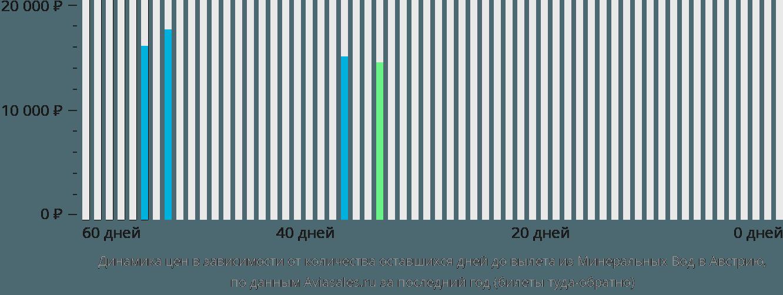 Динамика цен в зависимости от количества оставшихся дней до вылета из Минеральных Вод в Австрию